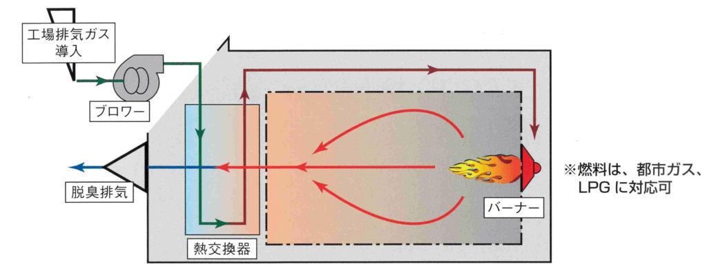 直接燃焼式脱臭装置基本フロー