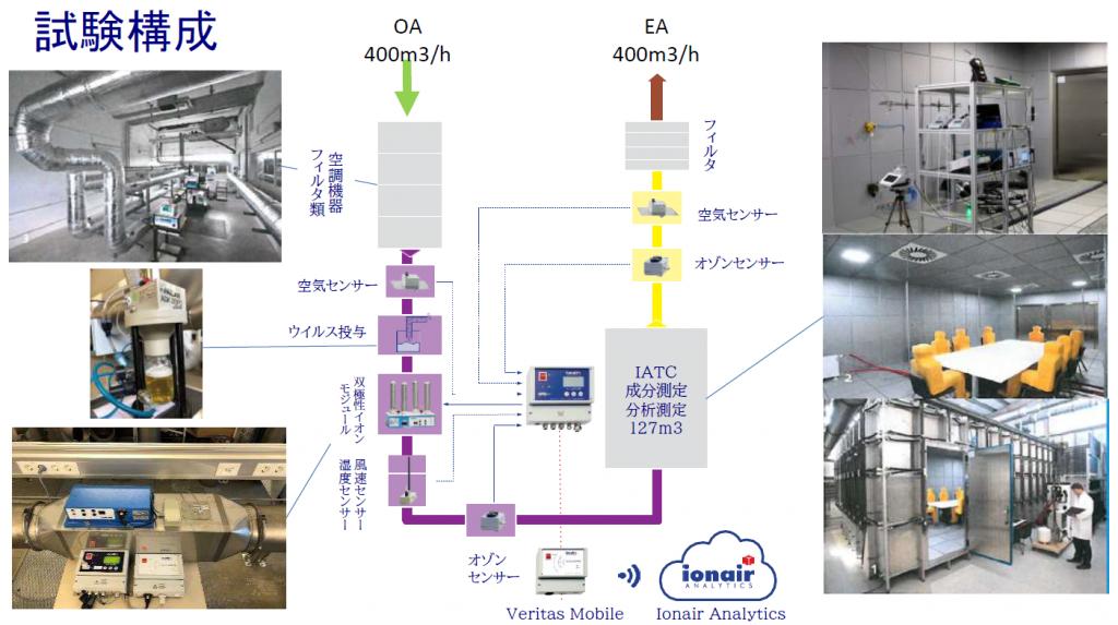 ionair/AQSシリーズの試験構成