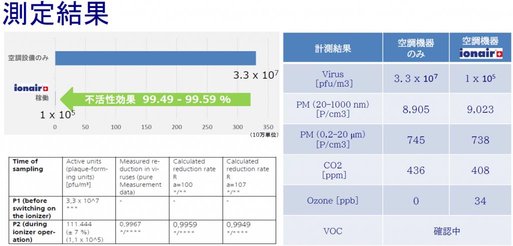 ionair/AQSシリーズのウィルス不活性エビデンス